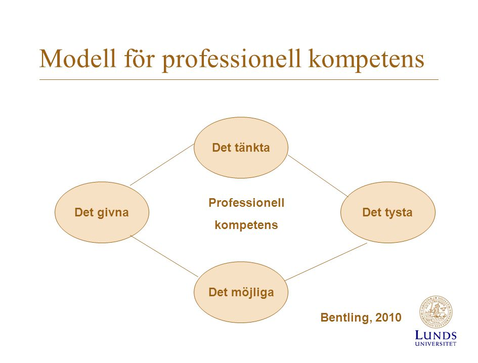 Modell för professionell kompetens Det tänkta Det tysta Det möjliga Det givna Professionell kompetens Bentling, 2010