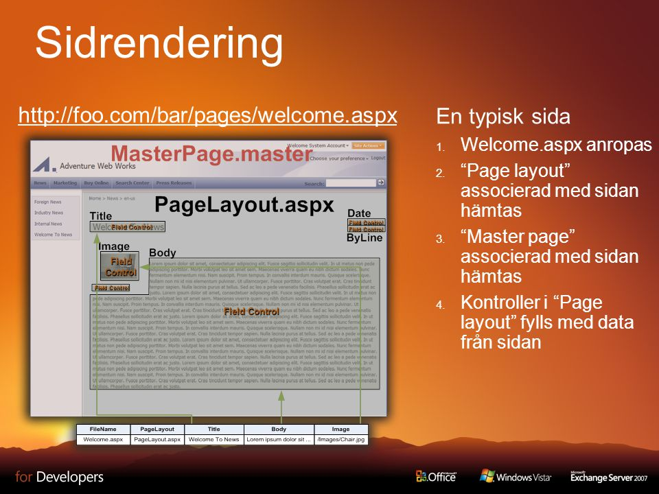 Sidrendering En typisk sida  Welcome.aspx anropas  Page layout associerad med sidan hämtas  Master page associerad med sidan hämtas  Kontroller i Page layout fylls med data från sidan Field Control FieldControl http://foo.com/bar/pages/welcome.aspx