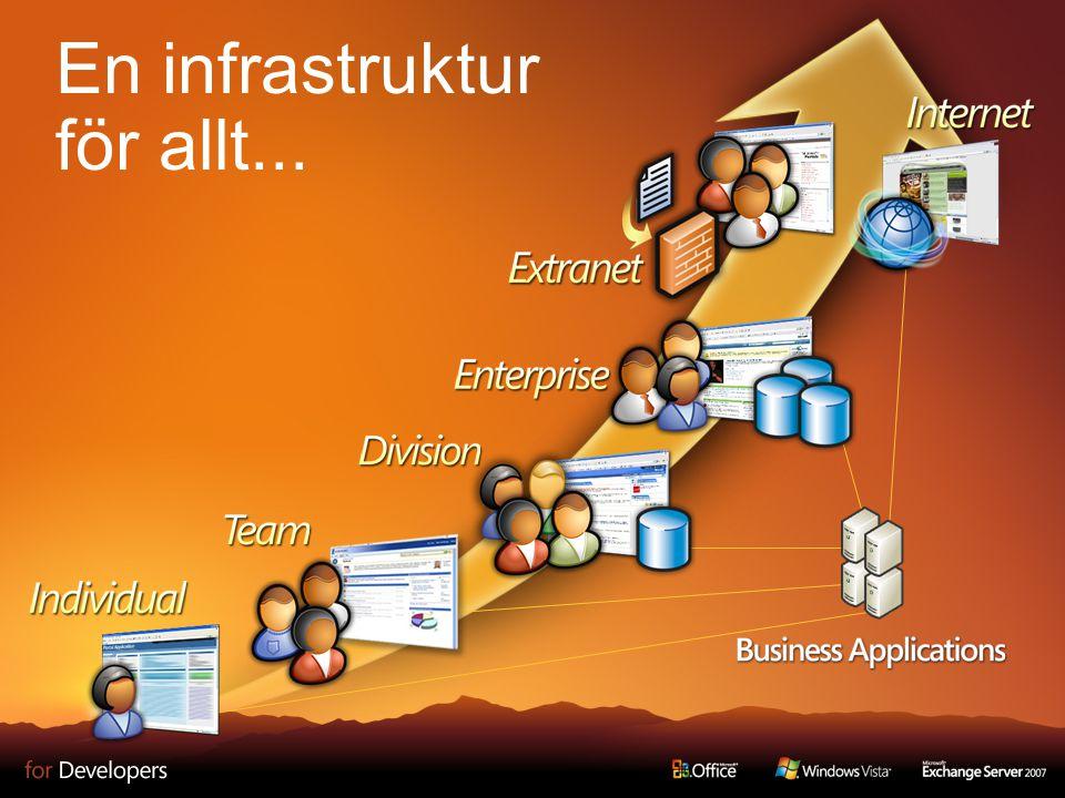 Enterprise Content Management Branding Custom Converters Globalisering – Multi-lingual Utökad integration med Microsoft Office Document Information Panel för metadata WSS Content Management