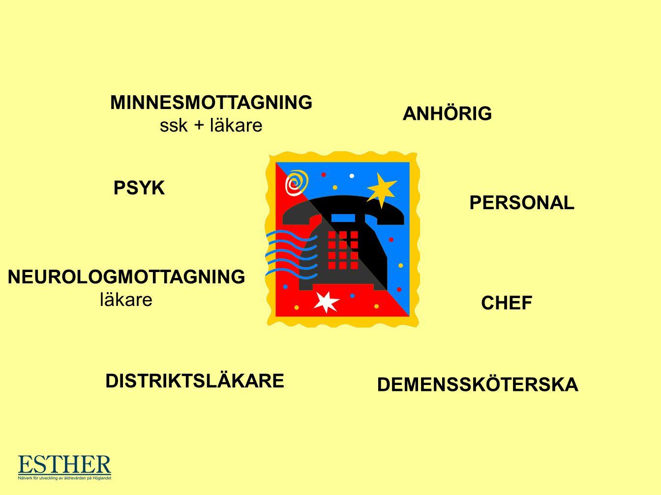 MINNESMOTTAGNING ssk + läkare ANHÖRIG PERSONAL CHEF DEMENSSKÖTERSKA DISTRIKTSLÄKARE NEUROLOGMOTTAGNING läkare PSYK