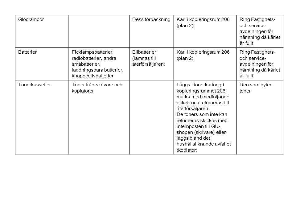 GlödlamporDess förpackningKärl i kopieringsrum 206 (plan 2) Ring Fastighets- och service- avdelningen för hämtning då kärlet är fullt BatterierFicklampsbatterier, radiobatterier, andra småbatterier, laddningsbara batterier, knappcellsbatterier Bilbatterier (lämnas till återförsäljaren) Kärl i kopieringsrum 206 (plan 2) Ring Fastighets- och service- avdelningen för hämtning då kärlet är fullt TonerkassetterToner från skrivare och kopiatorer Läggs i tonerkartong i kopieringsrummet 206, märks med medföljande etikett och returneras till återförsäljaren De toners som inte kan returneras skickas med internposten till GU- shopen (skrivare) eller läggs bland det hushållsliknande avfallet (kopiator) Den som byter toner