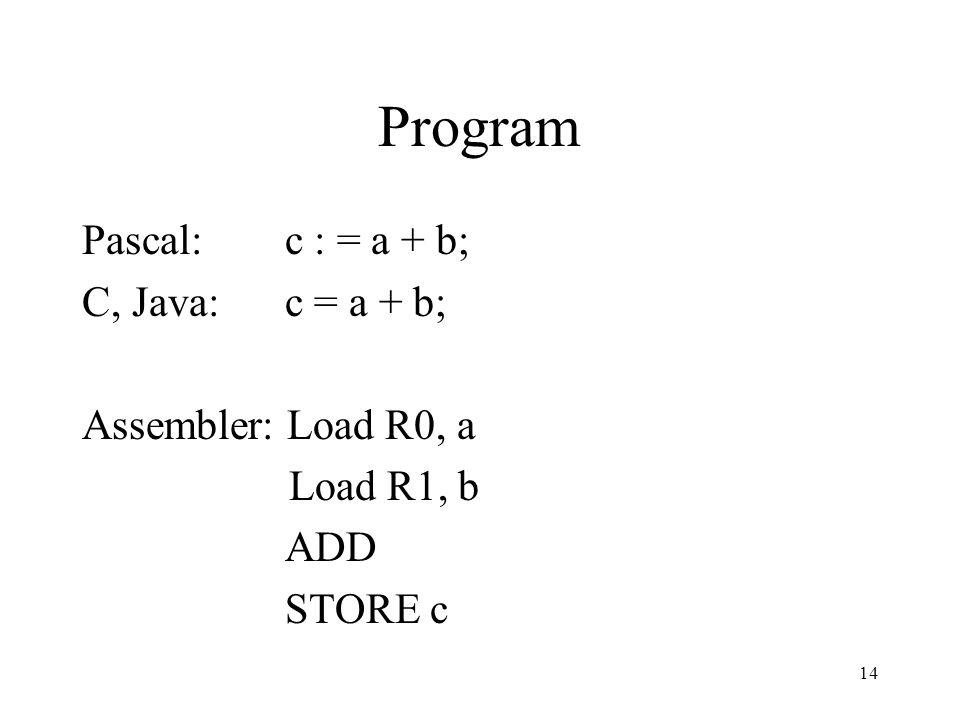 14 Program Pascal: c : = a + b; C, Java: c = a + b; Assembler: Load R0, a Load R1, b ADD STORE c