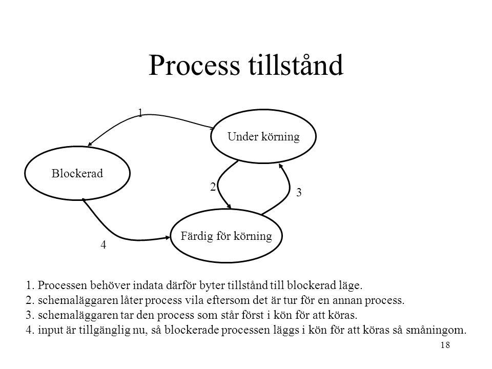 18 Process tillstånd Blockerad Under körning Färdig för körning 1 3 2 4 1. Processen behöver indata därför byter tillstånd till blockerad läge. 2. sch