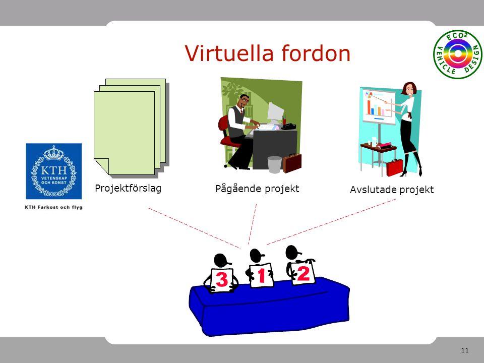 11 Virtuella fordon Projektförslag Pågående projekt Avslutade projekt
