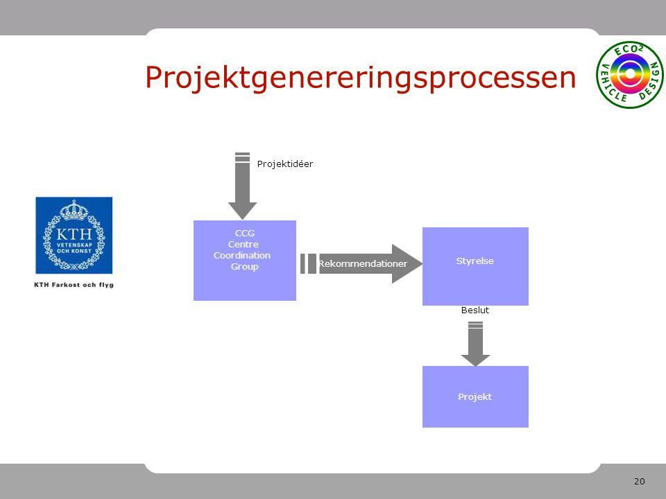20 Projektgenereringsprocessen Projektidéer Projekt CCG Centre Coordination Group Rekommendationer Beslut Styrelse