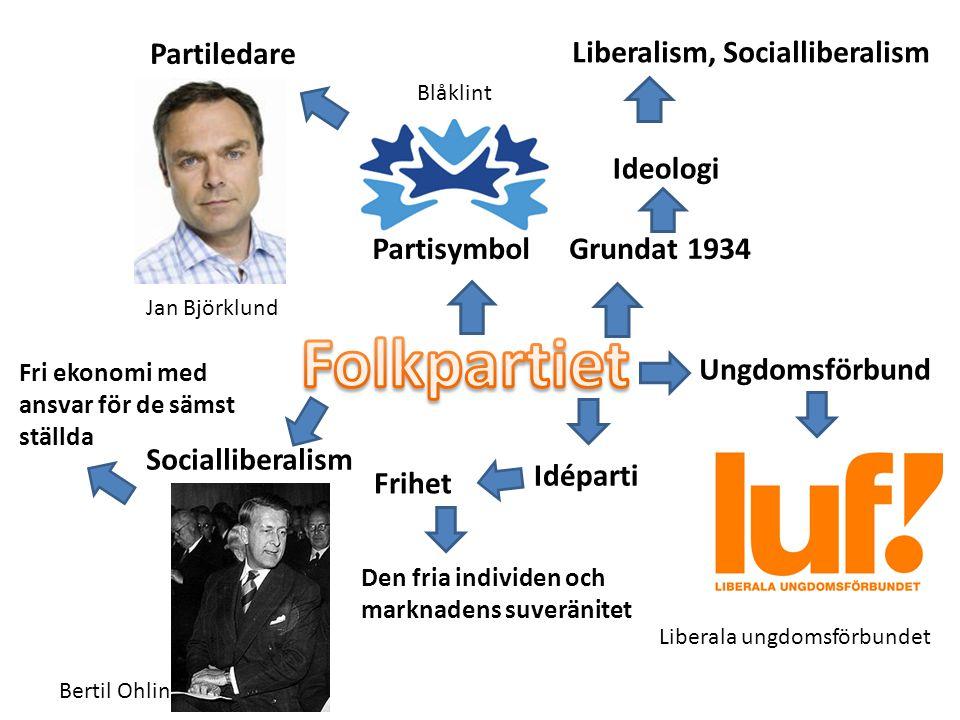 Ungdomsförbund Grundat 1934 Liberalism, Socialliberalism Ideologi Liberala ungdomsförbundet Partisymbol Partiledare Blåklint Jan Björklund Idéparti Fr