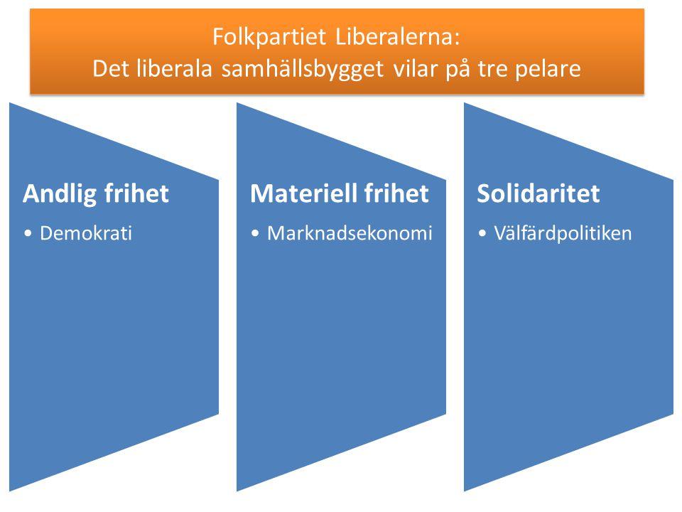 Folkpartiet Liberalerna: Det liberala samhällsbygget vilar på tre pelare Andlig frihet Demokrati Materiell frihet Marknadsekonom i Solidaritet Välfärd