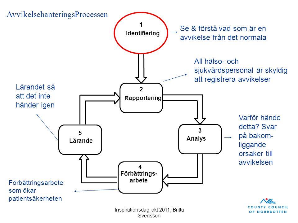2 Rapportering 3 Analys 1 Identifiering 5 Lärande 4 Förbättrings- arbete AvvikelsehanteringsProcessen Se & förstå vad som är en avvikelse från det nor