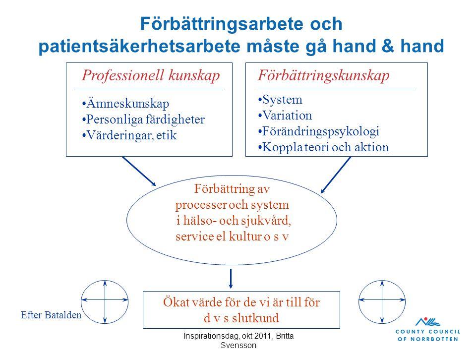 Inspirationsdag, okt 2011, Britta Svensson Förbättringsarbete och patientsäkerhetsarbete måste gå hand & hand Professionell kunskap Ämneskunskap Perso