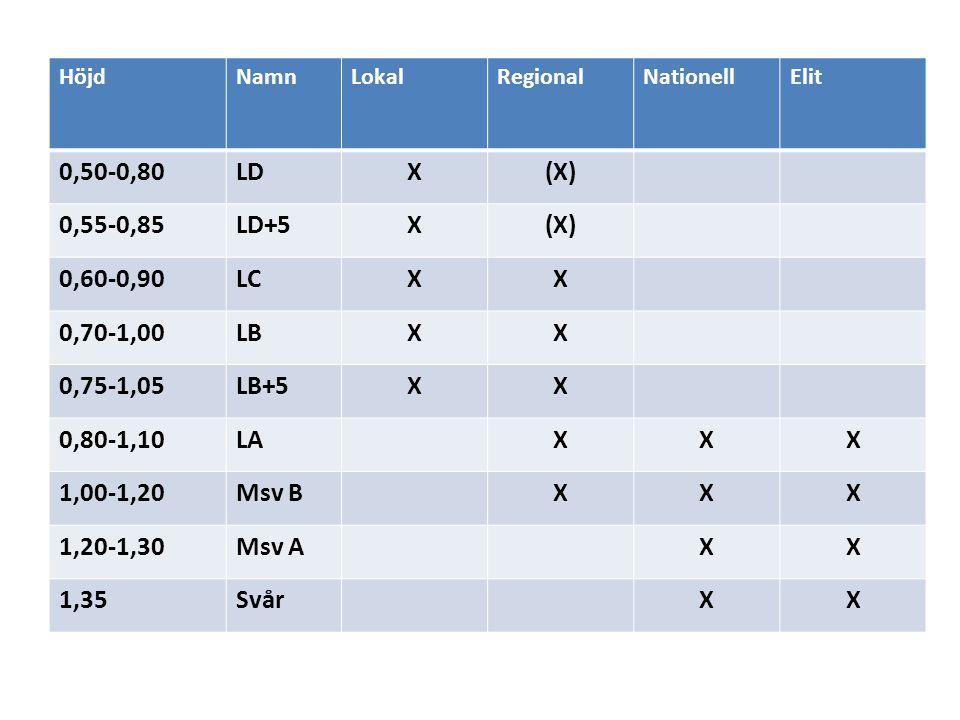 HöjdNamnLokalRegionalNationellElit 0,50-0,80LDX(X) 0,55-0,85LD+5X(X) 0,60-0,90LCXX 0,70-1,00LBXX 0,75-1,05LB+5XX 0,80-1,10LAXXX 1,00-1,20Msv BXXX 1,20-1,30Msv AXX 1,35SvårXX