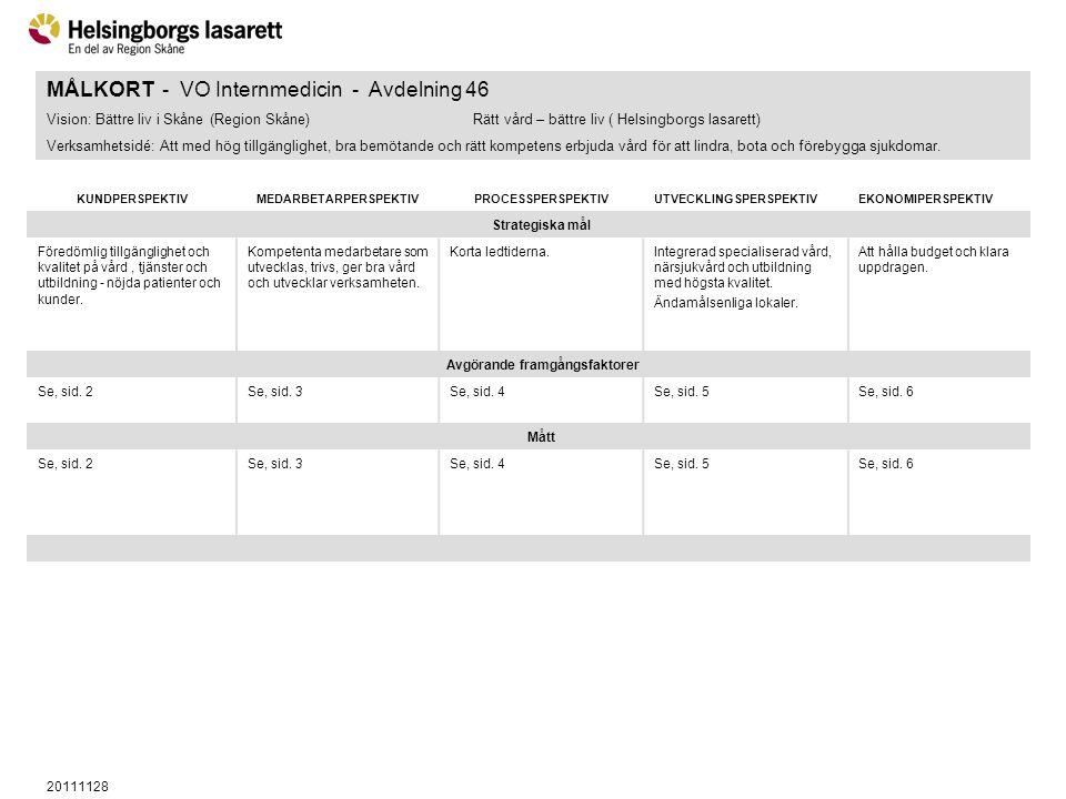 20111128 MÅLKORT - VO Internmedicin - Avdelning 46 Vision: Bättre liv i Skåne (Region Skåne)Rätt vård – bättre liv ( Helsingborgs lasarett) Verksamhet