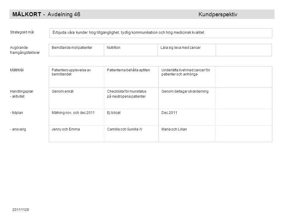 20111128 MÅLKORT - Avdelning 46 Kundperspektiv Strategiskt mål Erbjuda våra kunder hög tillgänglighet, tydlig kommunikation och hög medicinsk kvalitet