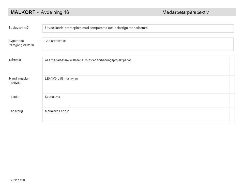 20111128 MÅLKORT - Avdelning 46 Medarbetarperspektiv Strategiskt mål Utvecklande arbetsplats med kompetenta och delaktiga medarbetare. Avgörande framg