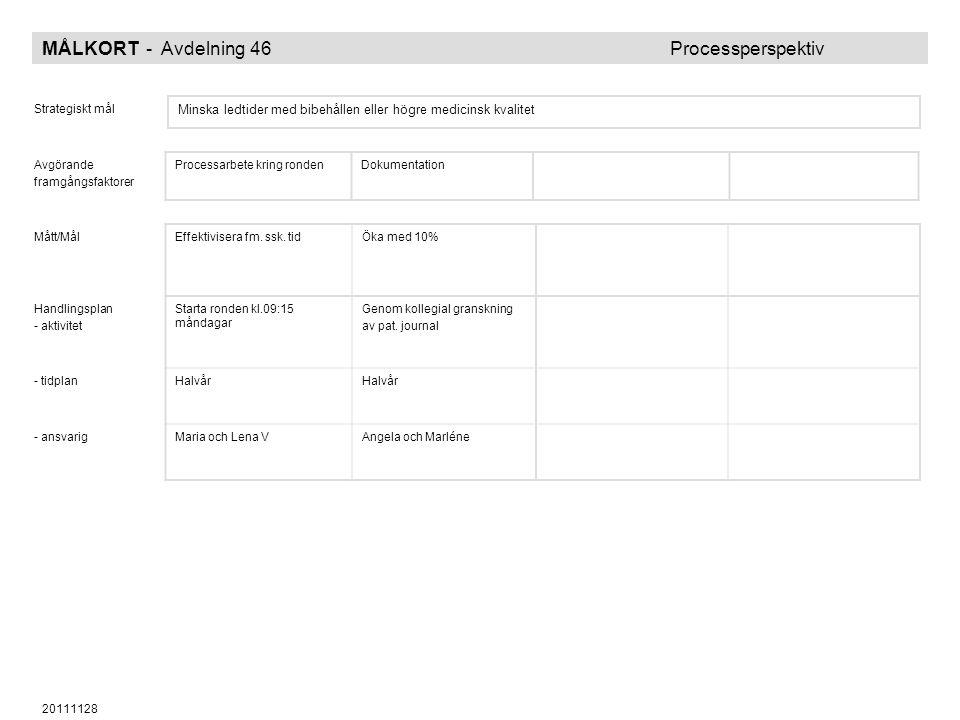 20111128 MÅLKORT - Avdelning 46 Processperspektiv Strategiskt mål Minska ledtider med bibehållen eller högre medicinsk kvalitet Avgörande framgångsfak