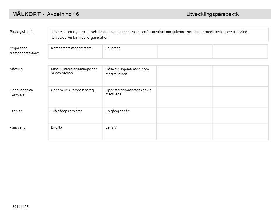 20111128 MÅLKORT - Avdelning 46 Utvecklingsperspektiv Strategiskt mål Utveckla en dynamisk och flexibel verksamhet som omfattar såväl närsjukvård som