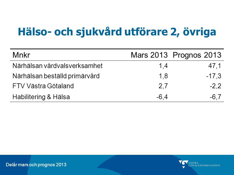 Delår mars och prognos 2013 Hälso- och sjukvård utförare 2, övriga MnkrMars 2013Prognos 2013 Närhälsan vårdvalsverksamhet1,447,1 Närhälsan beställd primärvård1,8-17,3 FTV Västra Götaland2,7-2,2 Habilitering & Hälsa-6,4-6,7