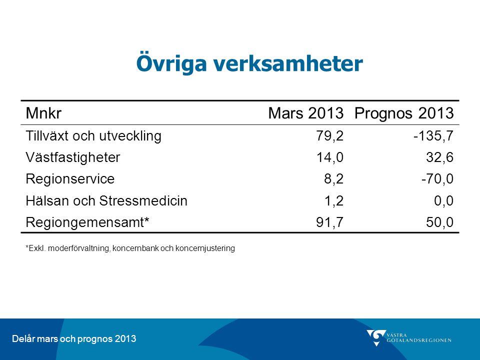 Delår mars och prognos 2013 Övriga verksamheter MnkrMars 2013Prognos 2013 Tillväxt och utveckling79,2-135,7 Västfastigheter14,032,6 Regionservice8,2-70,0 Hälsan och Stressmedicin1,20,0 Regiongemensamt*91,750,0 *Exkl.