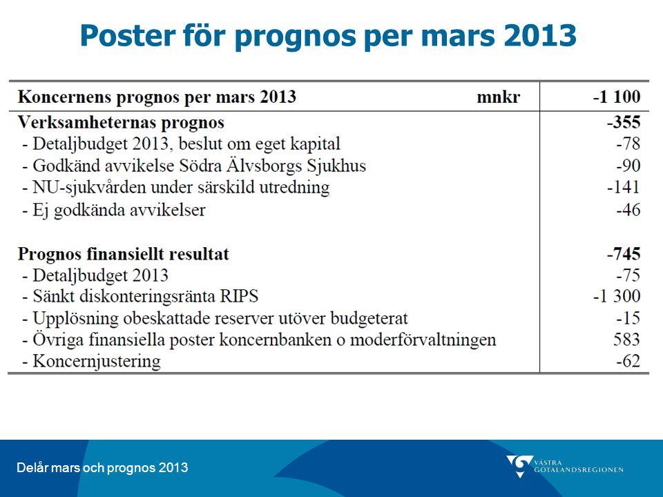 Poster för prognos per mars 2013
