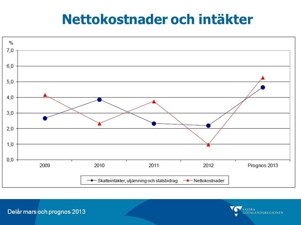 Delår mars och prognos 2013 Nettokostnader och intäkter