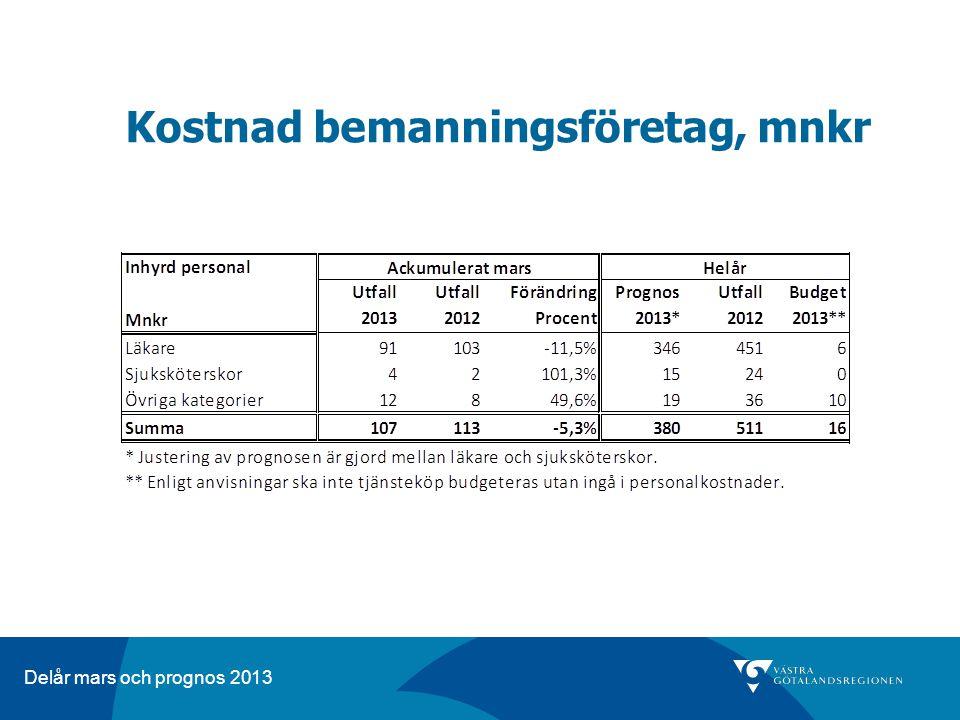 Delår mars och prognos 2013 Kostnad bemanningsföretag, mnkr