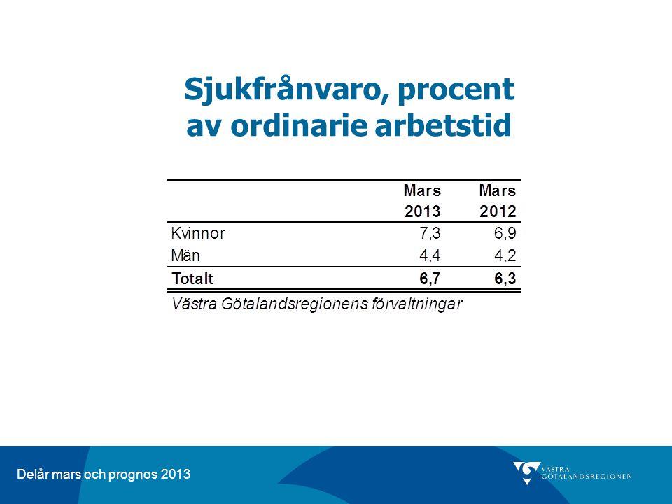 Delår mars och prognos 2013 Sjukfrånvaro, procent av ordinarie arbetstid