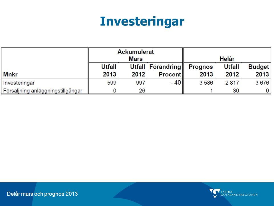 Delår mars och prognos 2013 Investeringar
