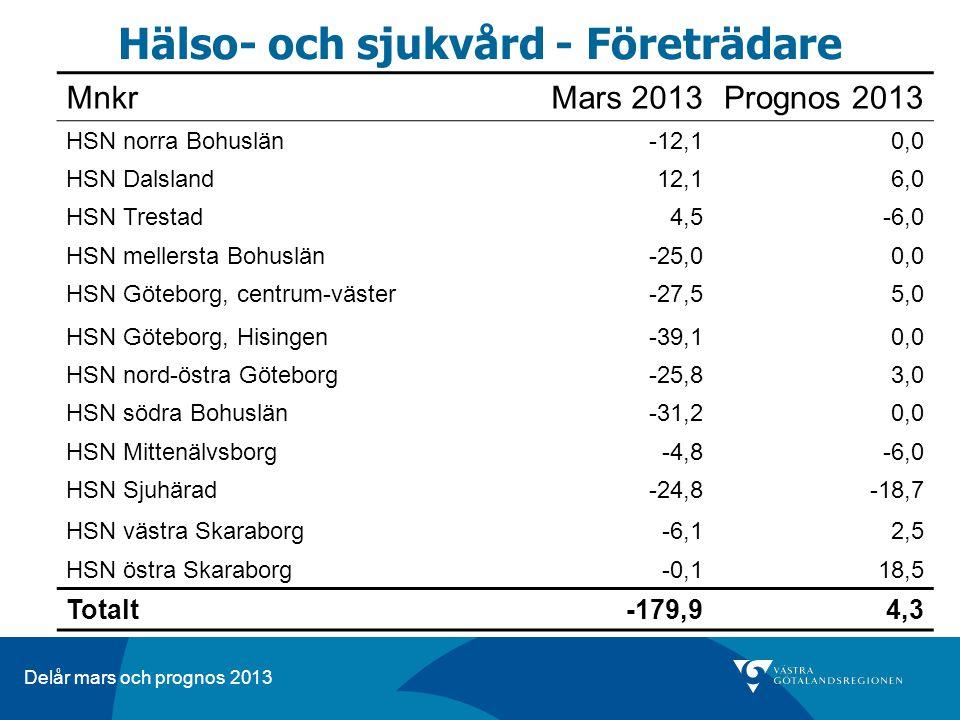 Delår mars och prognos 2013 Hälso- och sjukvård - Företrädare MnkrMars 2013Prognos 2013 HSN norra Bohuslän-12,10,0 HSN Dalsland12,16,0 HSN Trestad4,5-6,0 HSN mellersta Bohuslän-25,00,0 HSN Göteborg, centrum-väster-27,55,0 HSN Göteborg, Hisingen-39,10,0 HSN nord-östra Göteborg-25,83,0 HSN södra Bohuslän-31,20,0 HSN Mittenälvsborg-4,8-6,0 HSN Sjuhärad-24,8-18,7 HSN västra Skaraborg-6,12,5 HSN östra Skaraborg-0,118,5 Totalt -179,94,3