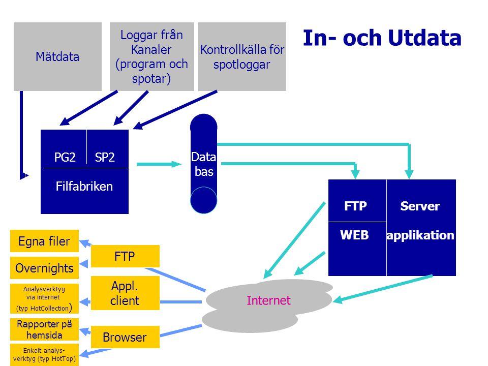 Mätdata Loggar från Kanaler (program och spotar) Kontrollkälla för spotloggar PG2 SP2 Filfabriken FTP Server WEB applikation Data bas Internet UTdataUTdata INdataINdata Appl.