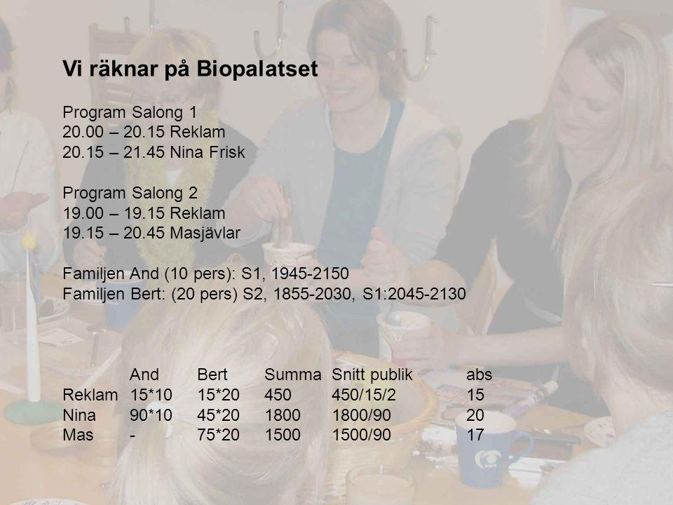 Vi räknar på Biopalatset Program Salong 1 20.00 – 20.15 Reklam 20.15 – 21.45 Nina Frisk Program Salong 2 19.00 – 19.15 Reklam 19.15 – 20.45 Masjävlar Familjen And (10 pers): S1, 1945-2150 Familjen Bert: (20 pers) S2, 1855-2030, S1:2045-2130 AndBertSummaSnitt publikabs Reklam15*1015*20450450/15/215 Nina 90*1045*2018001800/9020 Mas-75*2015001500/9017