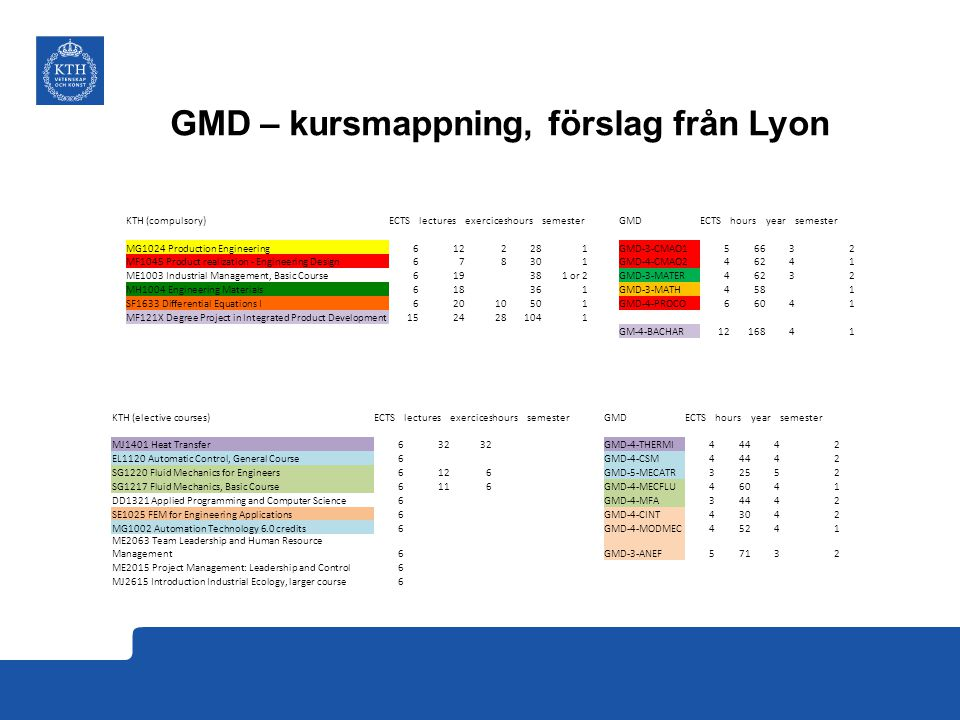 GMD – kursmappning, förslag från Lyon KTH (compulsory)ECTSlecturesexerciceshourssemesterGMDECTShoursyearsemester MG1024 Production Engineering6122281GMD-3-CMAO156632 MF1045 Product realization - Engineering Design678301GMD-4-CMAO246241 ME1003 Industrial Management, Basic Course619381 or 2GMD-3-MATER46232 MH1004 Engineering Materials618361GMD-3-MATH4581 SF1633 Differential Equations I62010501GMD-4-PROCO66041 MF121X Degree Project in Integrated Product Development1524281041 GM-4-BACHAR1216841 KTH (elective courses)ECTSlecturesexerciceshourssemesterGMDECTShoursyearsemester MJ1401 Heat Transfer632 GMD-4-THERMI44442 EL1120 Automatic Control, General Course6GMD-4-CSM44442 SG1220 Fluid Mechanics for Engineers6126GMD-5-MECATR32552 SG1217 Fluid Mechanics, Basic Course6116GMD-4-MECFLU46041 DD1321 Applied Programming and Computer Science6GMD-4-MFA34442 SE1025 FEM for Engineering Applications6GMD-4-CINT43042 MG1002 Automation Technology 6.0 credits6GMD-4-MODMEC45241 ME2063 Team Leadership and Human Resource Management6GMD-3-ANEF57132 ME2015 Project Management: Leadership and Control6 MJ2615 Introduction Industrial Ecology, larger course6