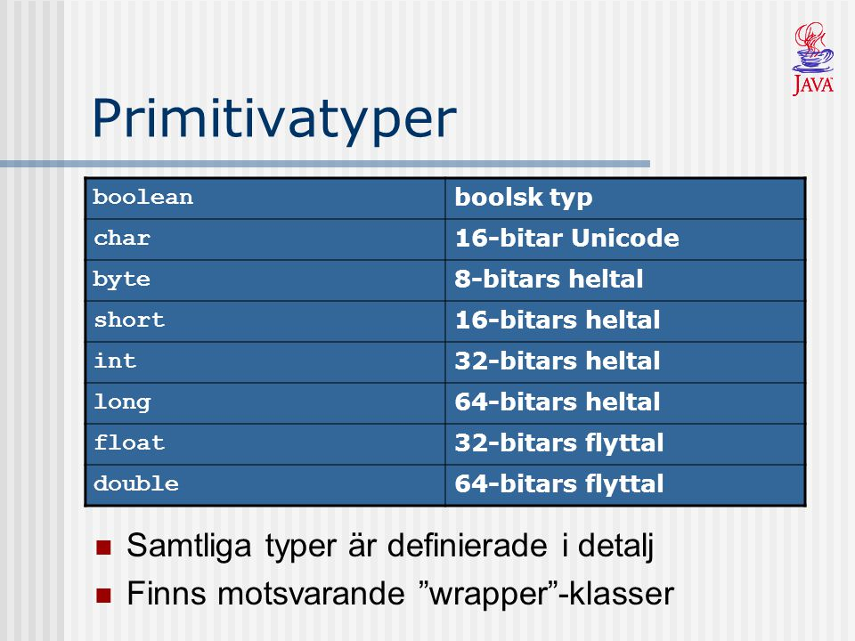 Primitivatyper boolean boolsk typ char 16-bitar Unicode byte 8-bitars heltal short 16-bitars heltal int 32-bitars heltal long 64-bitars heltal float 3
