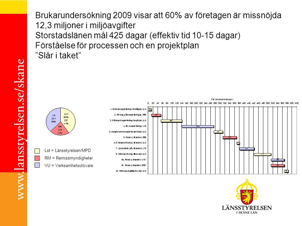 Brukarundersökning 2009 visar att 60% av företagen är missnöjda 12,3 miljoner i miljöavgifter Storstadslänen mål 425 dagar (effektiv tid 10-15 dagar)