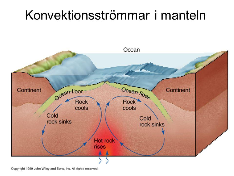 Konvektionsströmmar i manteln