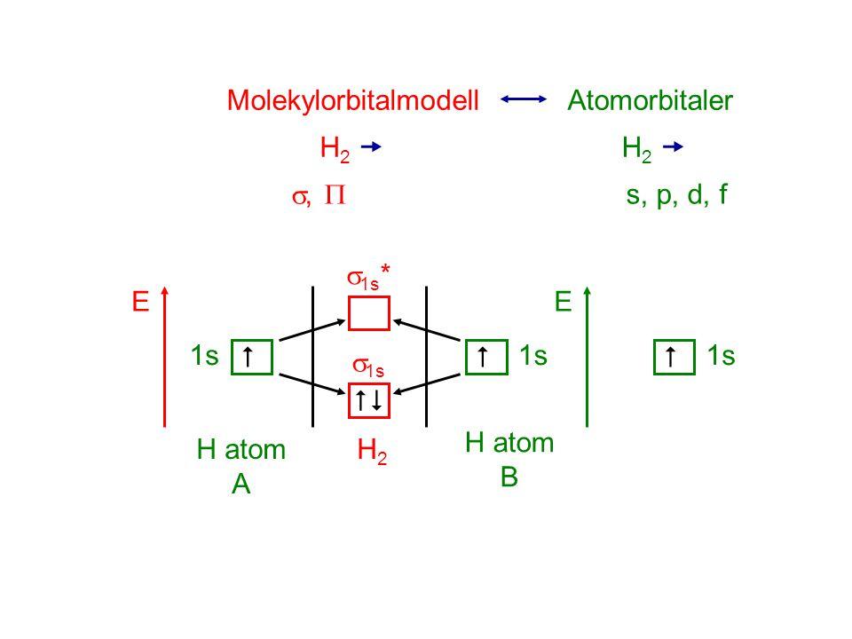 MolekylorbitalmodellAtomorbitaler H2 H2  H2 H2  ,  s, p, d, f E 1s  E   1s   1s *  1s H2H2 H atom A H atom B