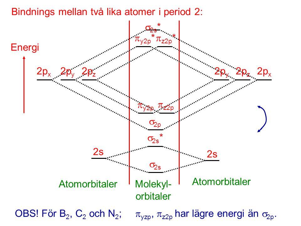 Bindnings mellan två lika atomer i period 2: Energi  2s *  2s 2s  2p 2p x 2p y 2p z  y2p  2s *  y2p *  z2p *  z2p 2p y 2p z 2p x Atomorbitaler