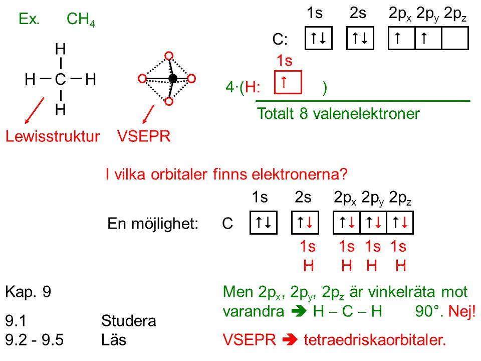 VSEPR Ex.CH 4 C H H H H Lewisstruktur I vilka orbitaler finns elektronerna?  En möjlighet: C 1s 2s 2p x 2p y 2p z 1s 1s 1s 1s H H H