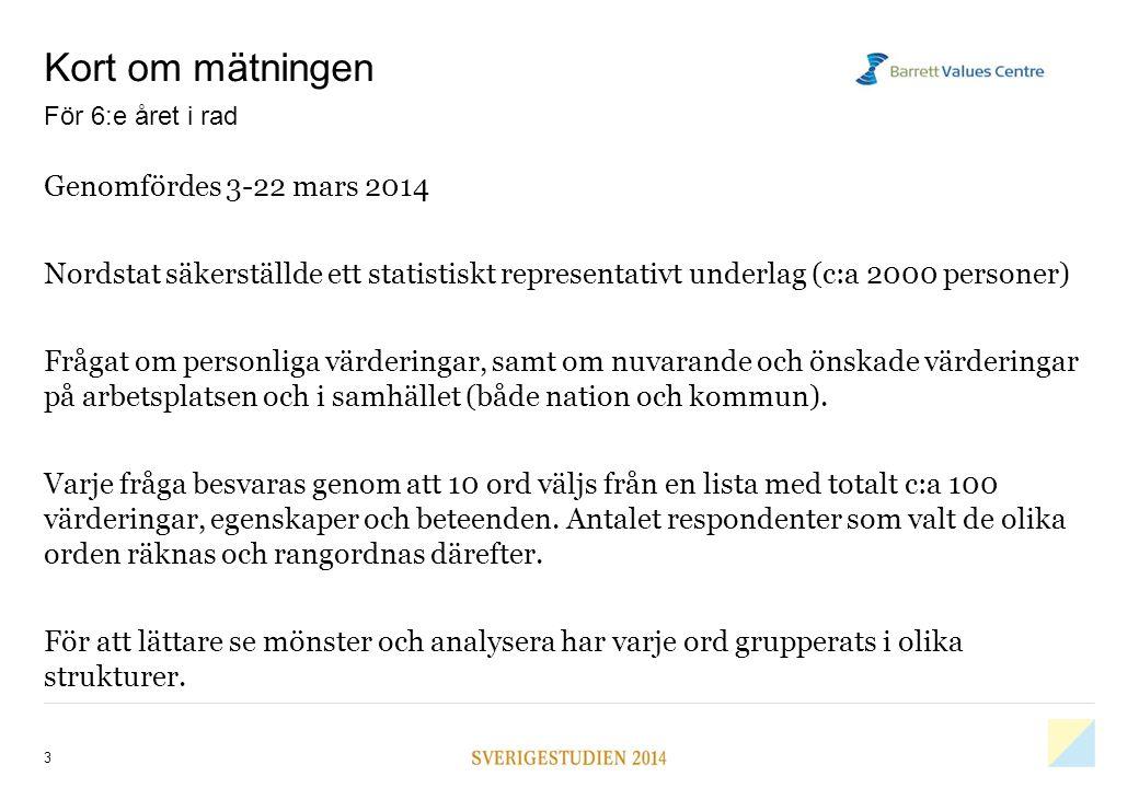 Kort om mätningen Genomfördes 3-22 mars 2014 Nordstat säkerställde ett statistiskt representativt underlag (c:a 2000 personer) Frågat om personliga vä