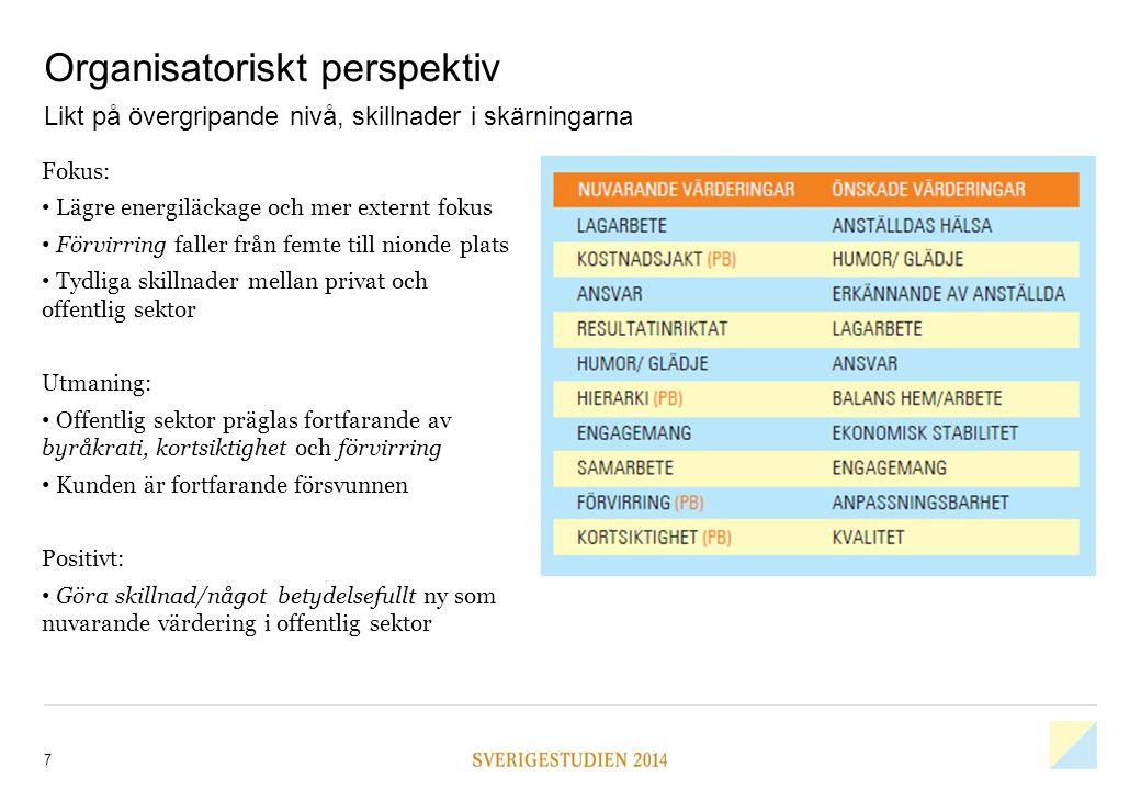 8 Organisatoriskt perspektiv De regionala skillnaderna är tydliga Fokus: Den positiva utvecklingen drivs av Storstockholm, Storgöteborg går åt motsatt håll Skillnaderna stämmer med andra nyligen genomförda undersökningar Utmaning: Vad krävs för att förändra organisationskulturen i Göteborg.