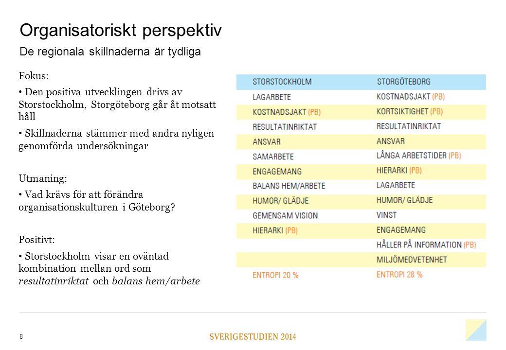 8 Organisatoriskt perspektiv De regionala skillnaderna är tydliga Fokus: Den positiva utvecklingen drivs av Storstockholm, Storgöteborg går åt motsatt