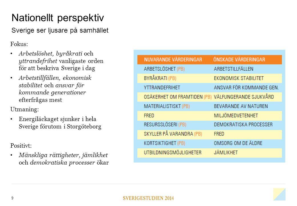 Nationellt perspektiv 9 Fokus: Arbetslöshet, byråkrati och yttrandefrihet vanligaste orden för att beskriva Sverige i dag Arbetstillfällen, ekonomisk