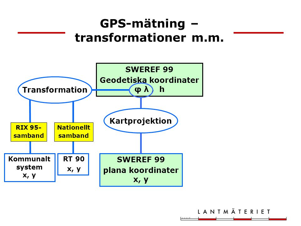 GPS-mätning – transformationer m.m.