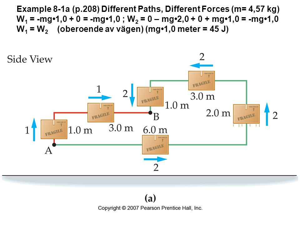 Example 8-1a (p.208) Different Paths, Different Forces (m= 4,57 kg) W 1 = -mg1,0 + 0 = -mg1,0 ; W 2 = 0 – mg2,0 + 0 + mg1,0 = -mg1,0 W 1 = W 2 (oberoende av vägen) (mg1,0 meter = 45 J)