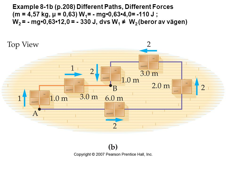 Example 8-1b (p.208) Different Paths, Different Forces (m = 4,57 kg, μ = 0,63) W 1 = - mg0,634,0= -110 J ; W 2 = - mg0,6312,0 = - 330 J, dvs W 1 ≠ W 2