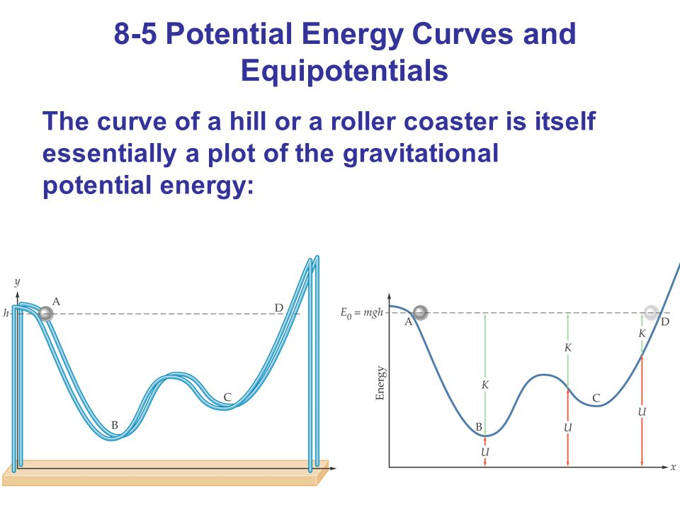 8-5 Potential Energy Curves and Equipotentials The curve of a hill or a roller coaster is itself essentially a plot of the gravitational potential energy: