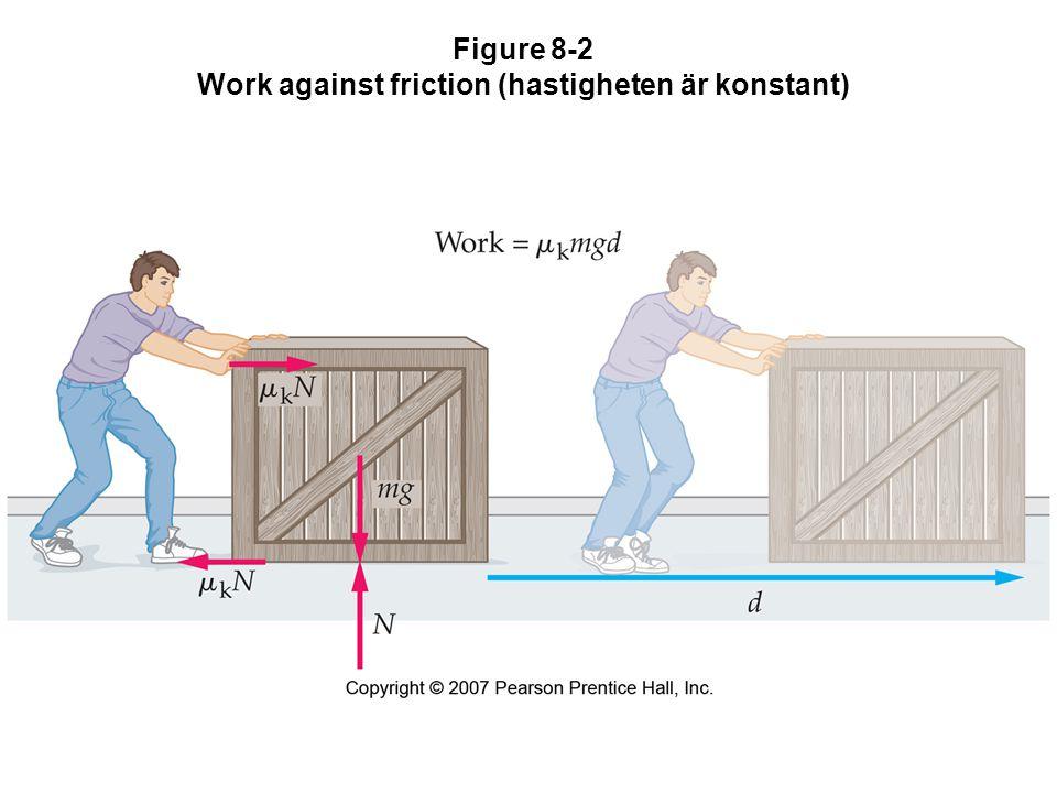 8-3 Conservation of Mechanical Energy Eftersom vi är i ett konservativt kraftfält så gäller att energin är bevarad, det vill säga E i = E f vilket är detsamma som U i + K i = U f + K f som skrivs (i ett standard y/x-system ) mgy i + mv i 2 /2 = mgy f + mv f 2 /2 som lätt kan omformas till v f 2 = v i 2 + 2g(y i –y f )