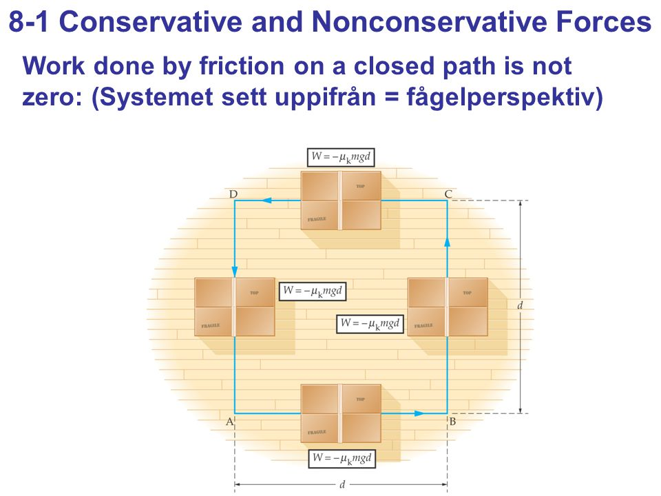 8-1 Conservative and Nonconservative Forces Work done by friction on a closed path is not zero: (Systemet sett uppifrån = fågelperspektiv)
