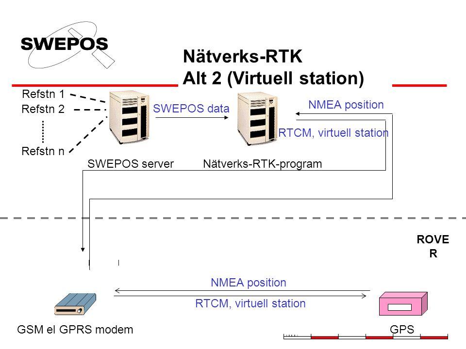 Refstn 1 Refstn 2 Refstn n SWEPOS server Radio SWEPOS data ROVER Data + korrektionsmodel l Nätverks-RTK-programRadiosändare GPS Data + korrektionsmode