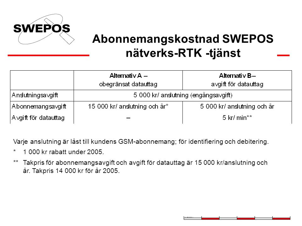 SWEPOS  Nätverks-RTK-tjänst Täckningsområde från den 15 september 2004 343 betalande abonnenter 5 september 2005, (407 abonnemang totalt) 64 demoabon