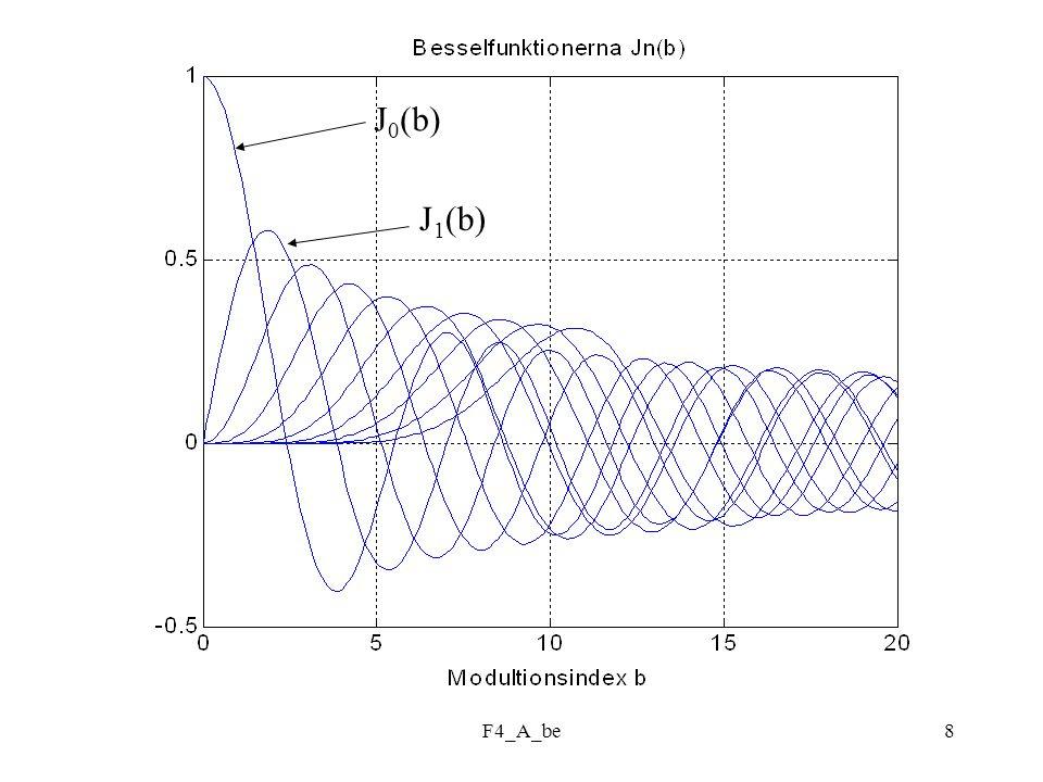 F4_A_be9 Spektrum FM-signal Modulationsindex = 2 Spektrum FM-signal Modulationsindex = 5