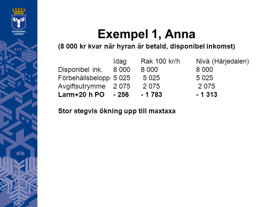 Exempel 1, Anna (8 000 kr kvar när hyran är betald, disponibel inkomst) IdagRak 100 kr/hNivå (Härjedalen) Disponibel ink.8 0008 0008 000 Förbehållsbel